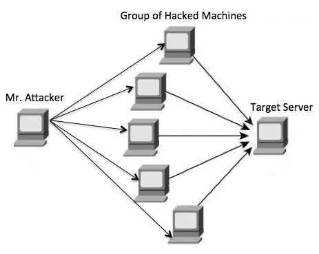 Ethical Hacking - DDOS Attacks
