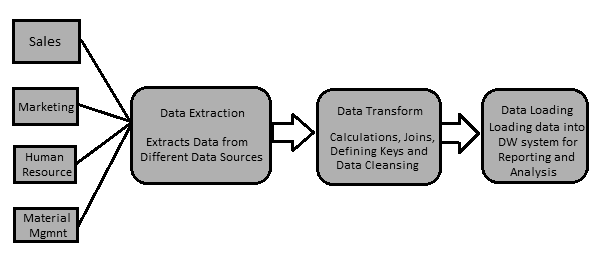 Extracting Data