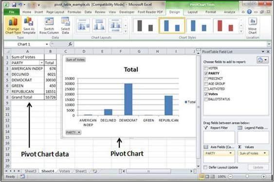 Pivot Chart Data