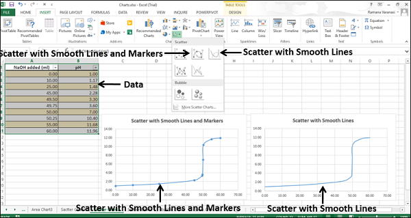 Scatter With and Without Smooth line