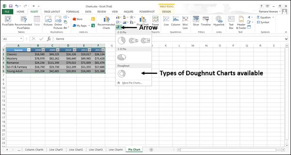 Excel Charts - Doughnut Chart - Tutorialspoint