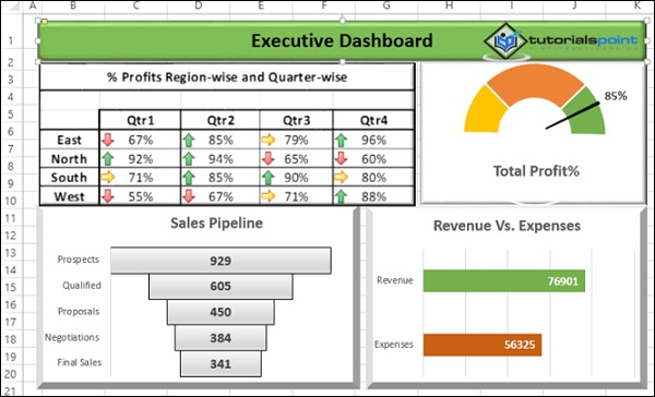 Excel Dashboards Examples - Executive dashboard template