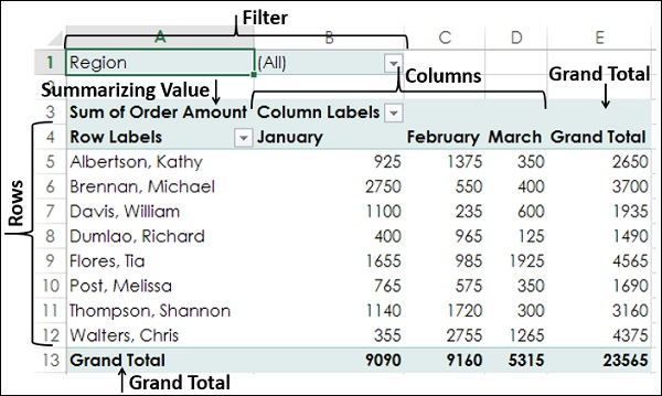 Excel Features to Create Dashboards - Tutorialspoint