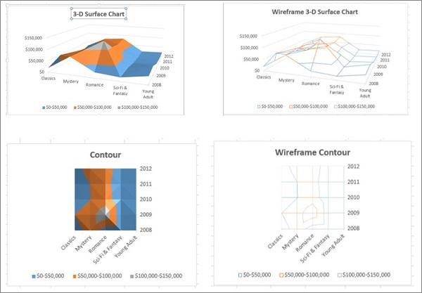 Surface Chart