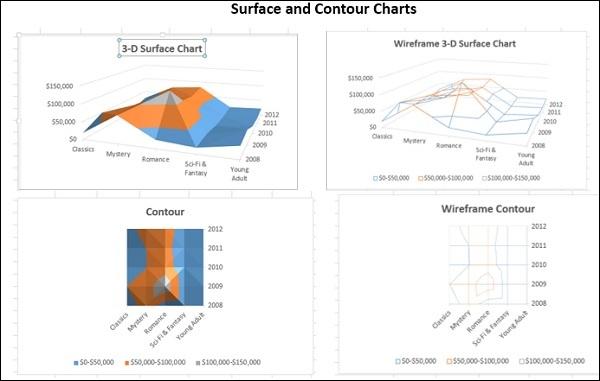 Surface Contour Chart