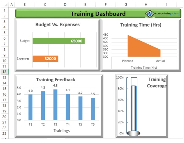 Excel Dashboards - Examples - Tutorialspoint
