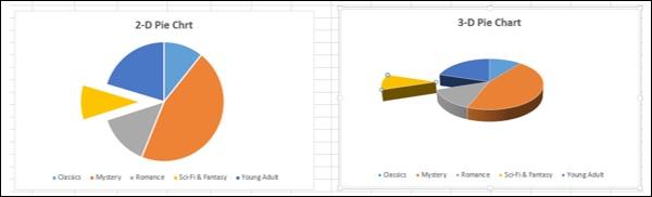 2-3 D Chart