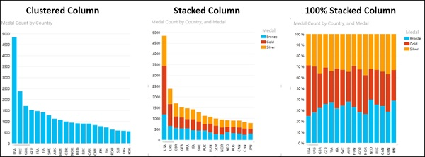 Visualizing Column Chart