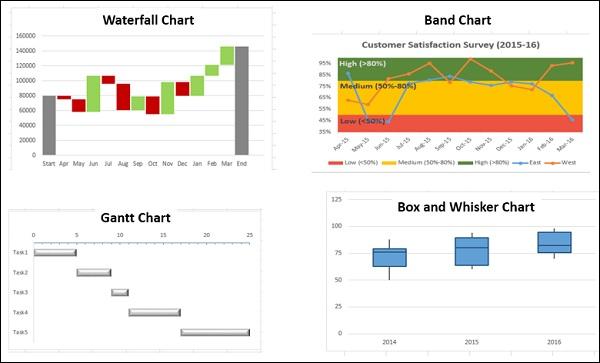 Waterfall Chart