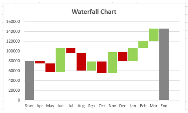 Deplays Waterfall Chart