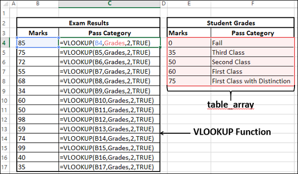 Excel Data Analysis - Lookup Functions