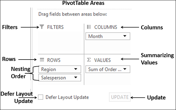 Observe PivotTable Layout