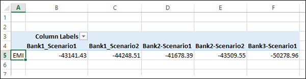 Scenario PivotTable Report on Worksheet