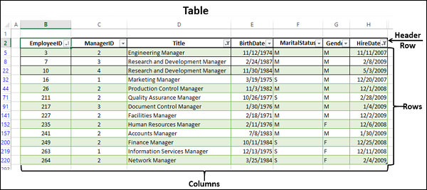 Excel Data Analysis - Tables - Tutorialspoint