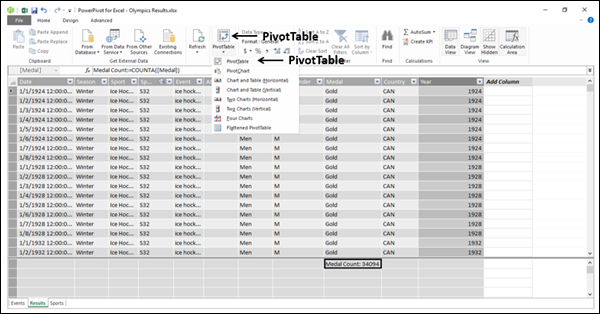 Using the Calculated Field in a Power PivotTable