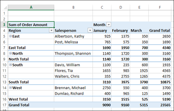 Excel pivot tables reports for Tabular table