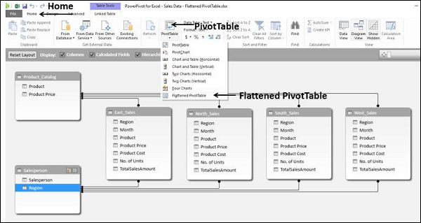 Flattened PivotTable