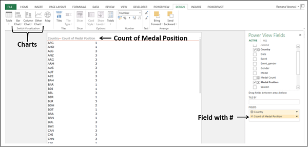 Count of Medal Position