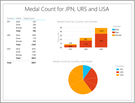 Medal Count for URS