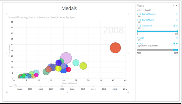Medal Count Axis