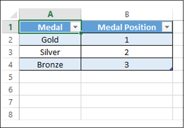 Medal Position