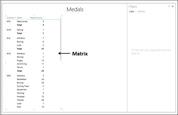 Medals Matrix