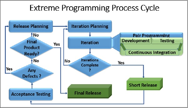 Extreme Programming Process Cycle