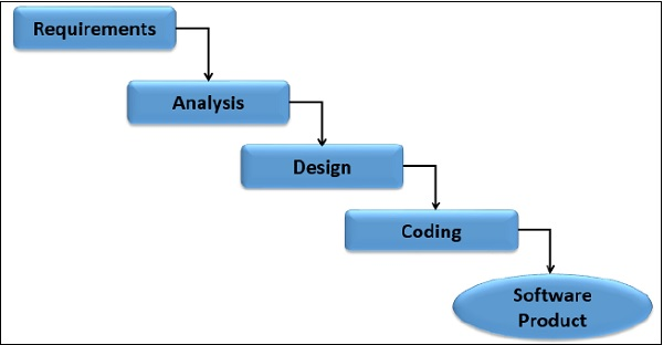 Scrum extreme programming for Waterfall model phases explanation