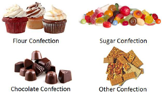 Sugar Based Cakes And Confectionery