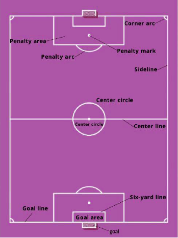 Dimensions of the Football Field