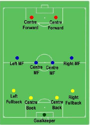 Football Players Their Positions Tutorialspoint