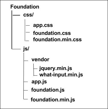 Foundation Quick Guide