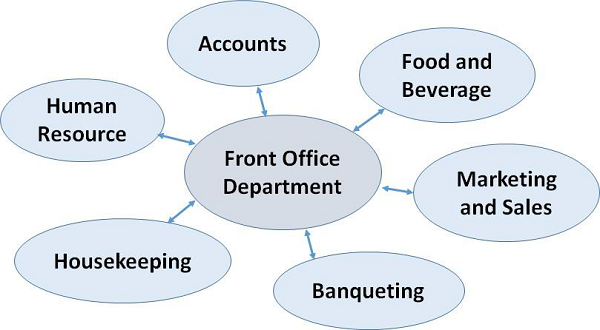 organizational chart of housekeeping Front office organizational chart  housekeeping management  documents similar to hotel organization chart (full).