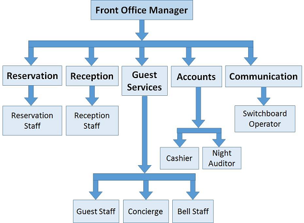 Organization Chart Front Office Department Trend Yvotube Com