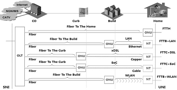 Different GPON Deployments