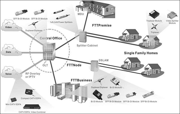 FTTH Introduction