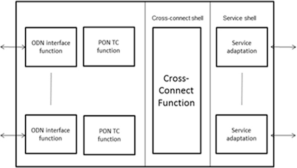 OLT Functional Block Diagram