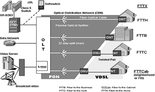 Optical Distribution Network