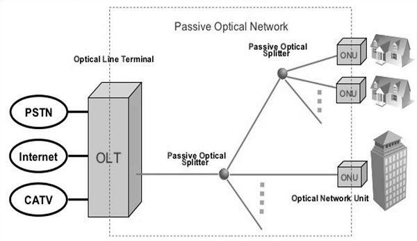 Passive Optical Network Architecture