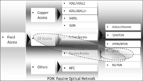 Ftth Quick Guide Tutorialspoint
