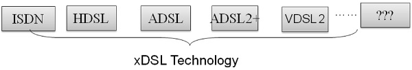 XDSL Technology