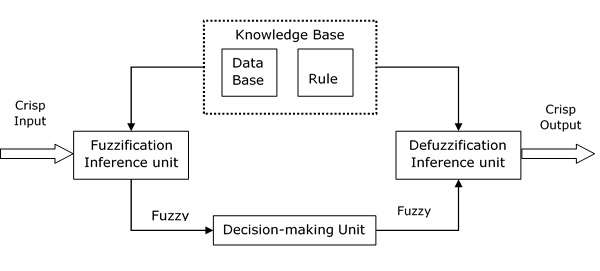 Fuzzy Logic - Inference System