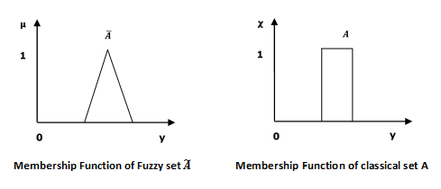Fuzzy set meaning in tamil