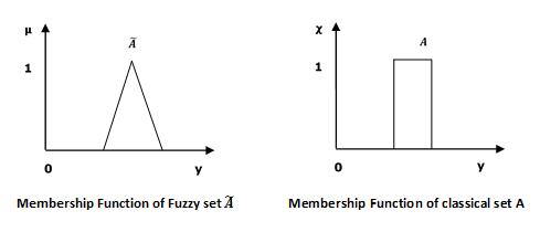 Fuzzy Logic - Set Theory - Tutorialspoint