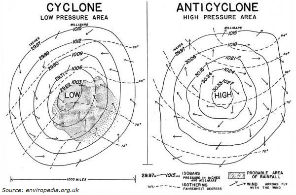 Cyclone Anticyclone