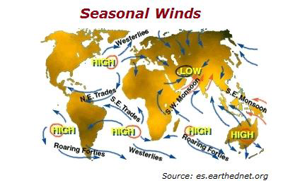 Seasonal Winds