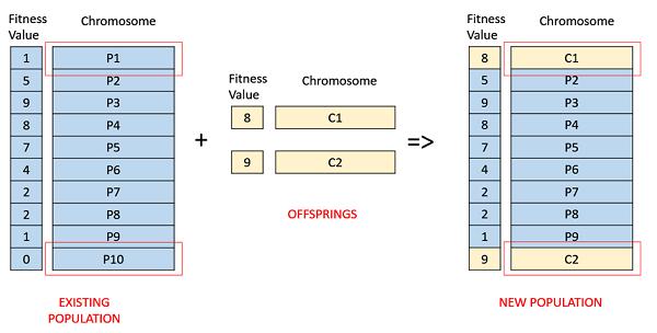 Genetic Algorithms - Quick Guide