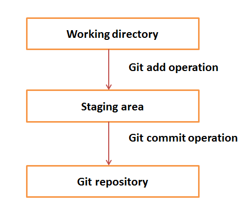 Git quick guide.