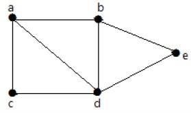 Graph Theory - Quick Guide