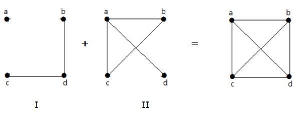 Complement of Graph